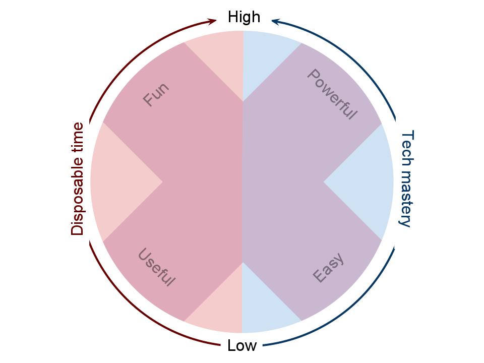 Four corners: Fun, Powerful, Useful, and Easy