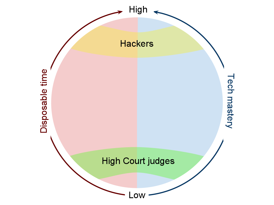 Hackers have both disposable time and tech mastery; high court judges have neither
