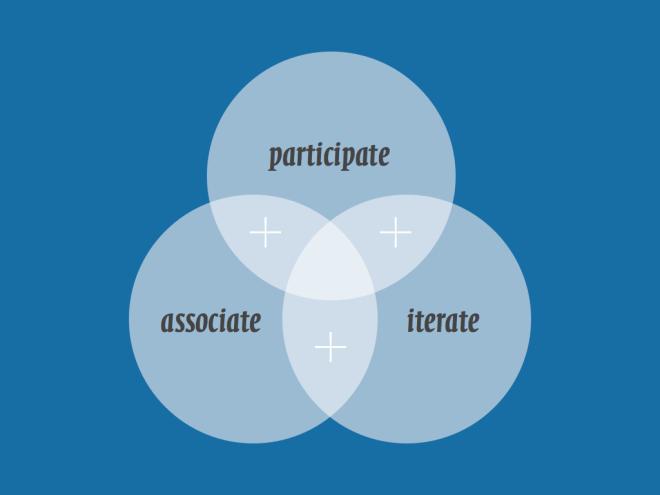 participate + associate + iterate