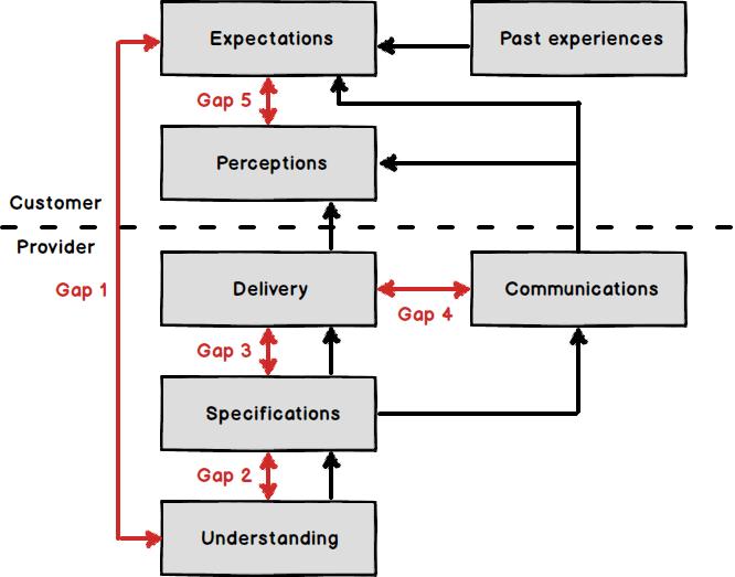 gaps model