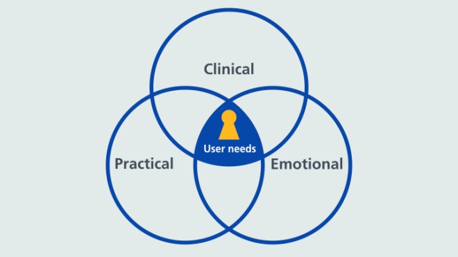 Overlapping circles of clinical, practical and emotional with user needs at the centre of them all