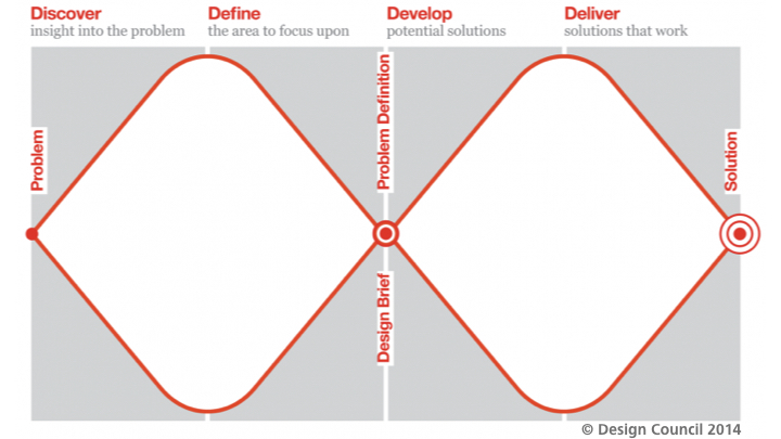 """Double diamond"" model of design process - Design Council 2014"