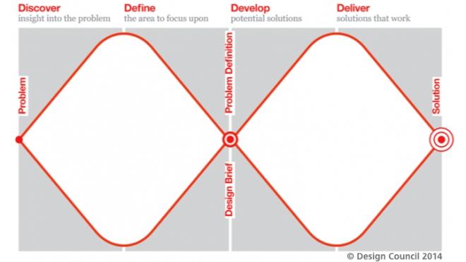 """Double diamond"" model of design process - Design Council 2014"