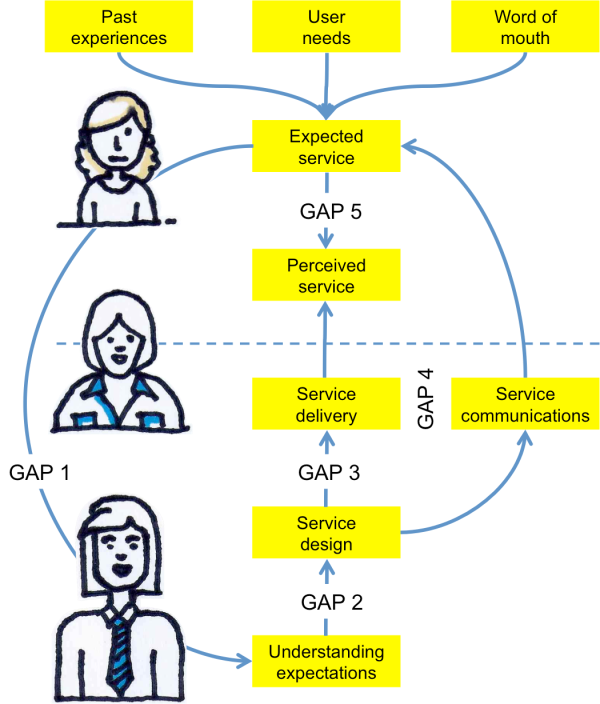 Diagram of the Gaps Model: First row, three boxes: Past experiences, User needs, Word of mouth. Second row, one box: Expected service. Third row, one box: Perceived service. Fourth row, two boxes: Service delivery, Service communications. Fifth row, one box: Service design. Sixth row, one box: Understanding expectations. Arrows link the boxes to show how all these factors are connected. Gaps are marked to show where gaps between the boxes result in reduced service quality.