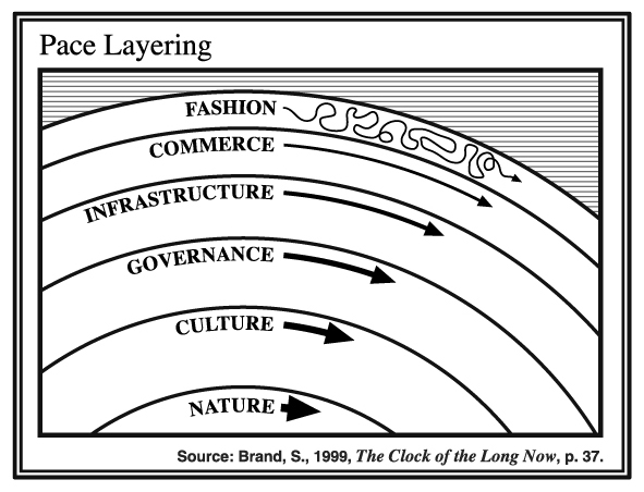 Diagram showing 6 layers of: Fashion, Commerce, Infrastructure, Governance, Culture, Nature